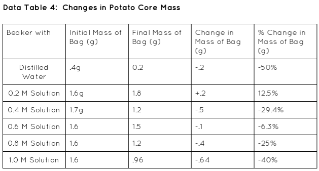 potato strip hypertonic Experiment cell structure and function: tonicity and ph appearance of potato strip type of tonicity gradient: is the potato strip in a hypertonic, hypotonic, or isotonic at the beginning of this exercise 1 2.